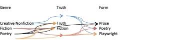 prentiss graph